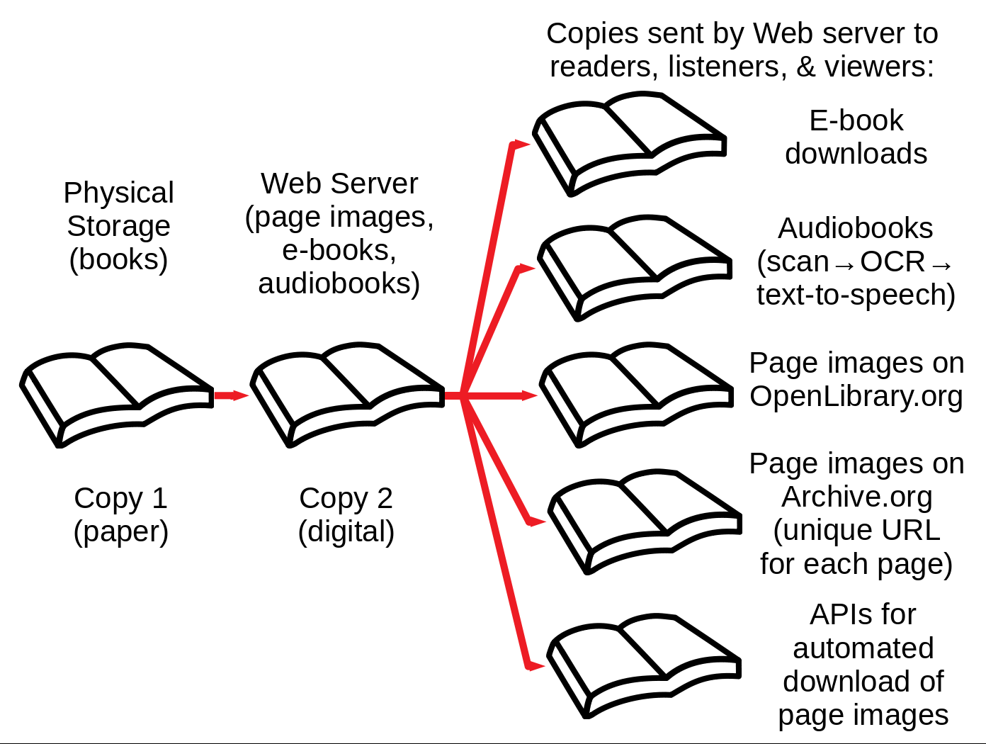 What Is The Internet Archive Doing With Our Books Nwu
